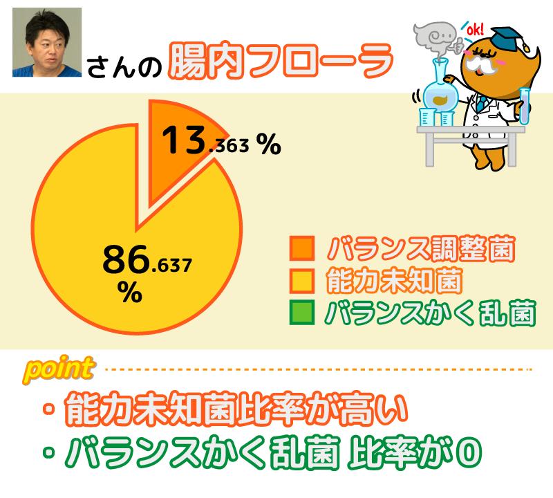 (図:堀江貴文さんの腸内フローラ。2016年初夏時点)
