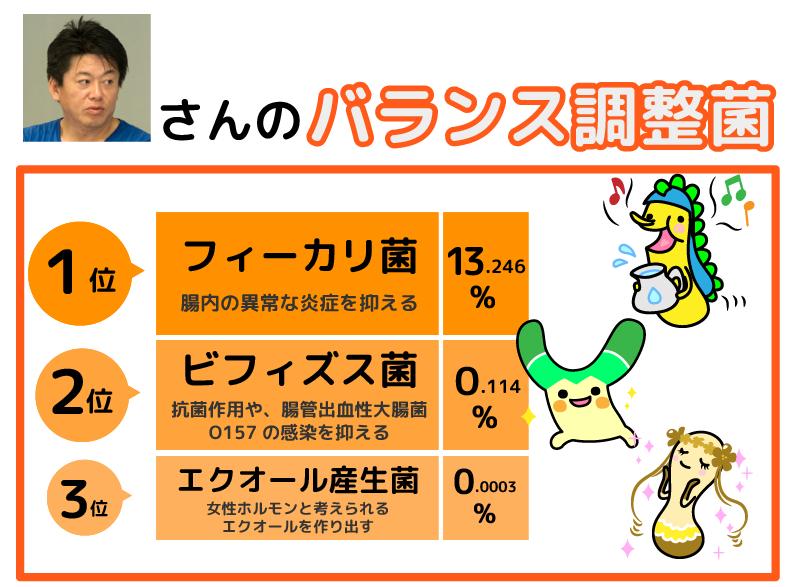 (図)(堀江さんの腸内フローラ)
