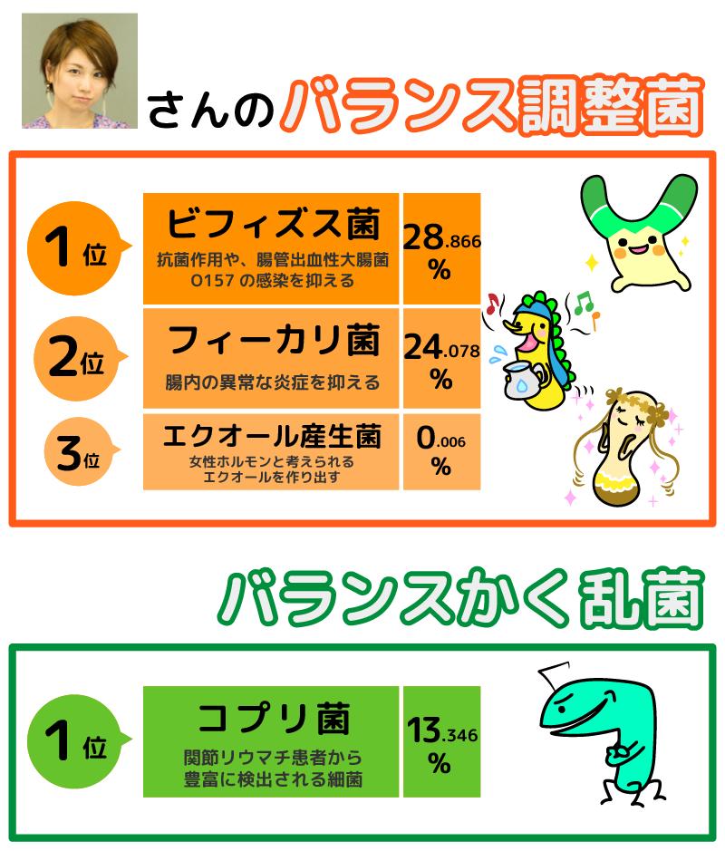 (図:寺田有希さんの腸内フローラ)