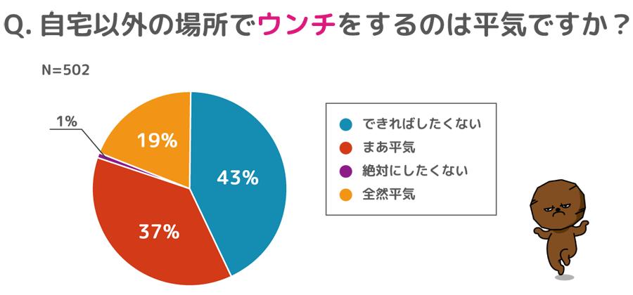 【ウンログ調査】自宅以外のウンチ、平気な人は約6割  〜みんなのウンチをする場所アンケート~