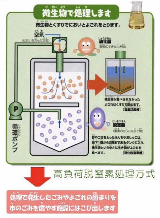 トイレに流したうんち、どうやって処理されるの?