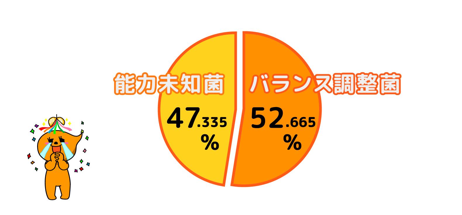 痩せ菌チェックモニター・福田りえさん・腸内フローラバランス