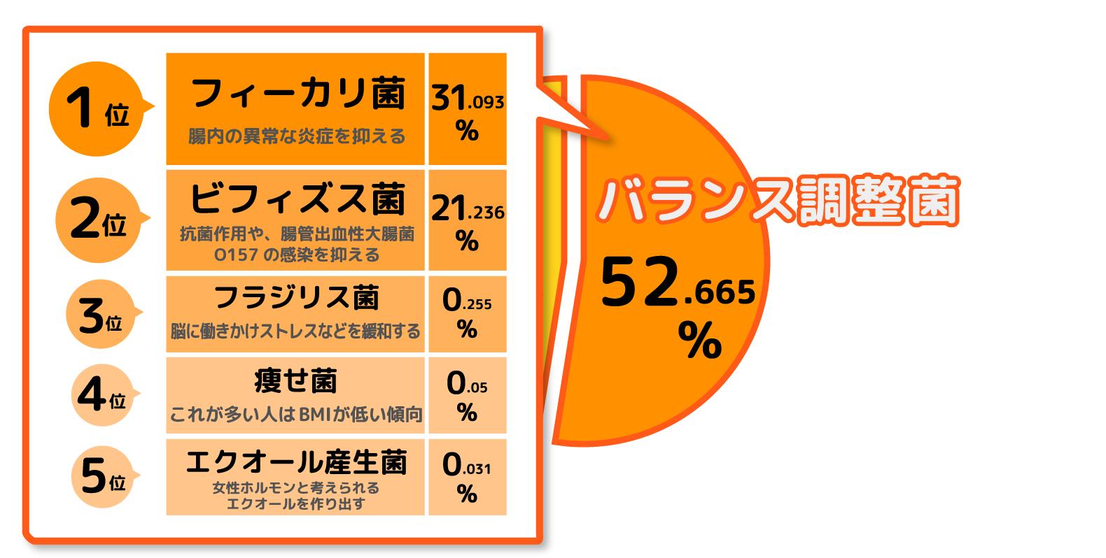 痩せ菌チェックモニター・福田りえさん・腸内フローラバランス・バランス調整菌内訳